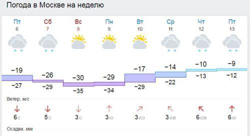 Погода в Москве, в Москве морозы